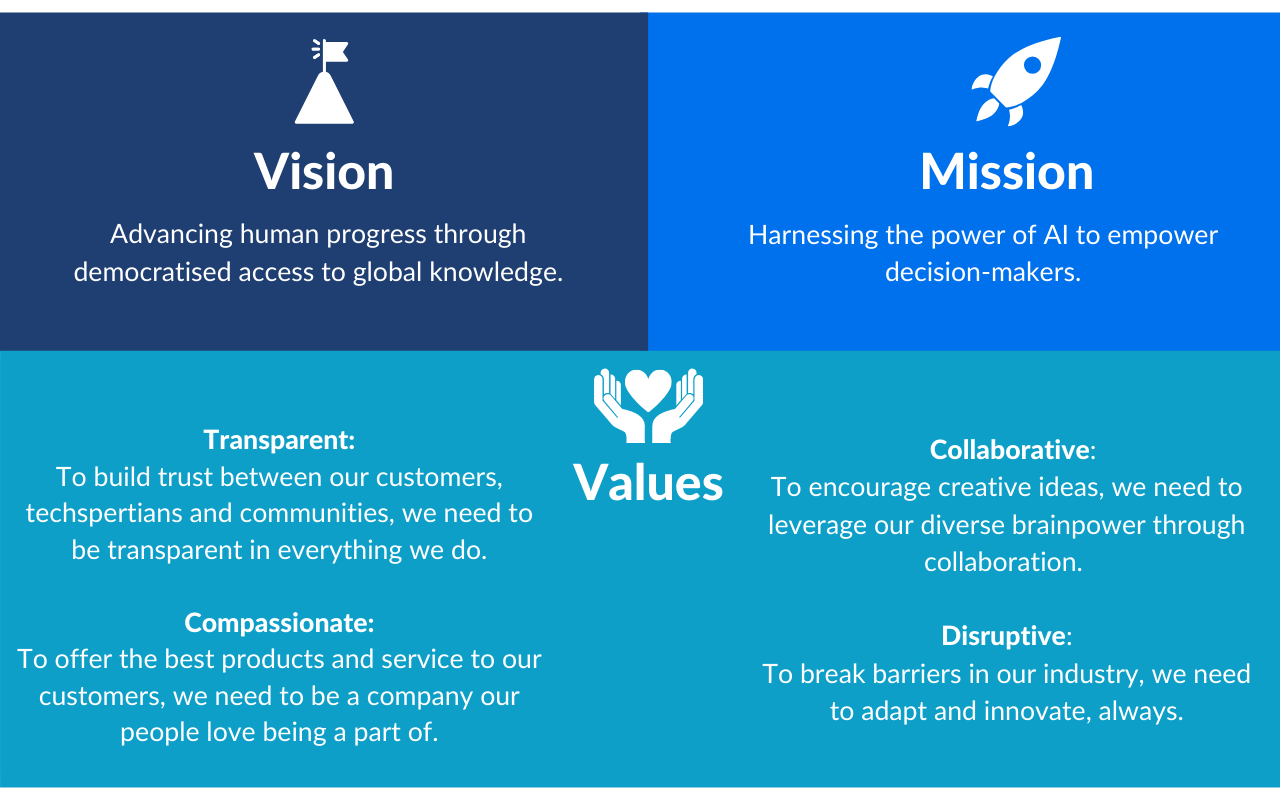 TXP Vision Mission Values